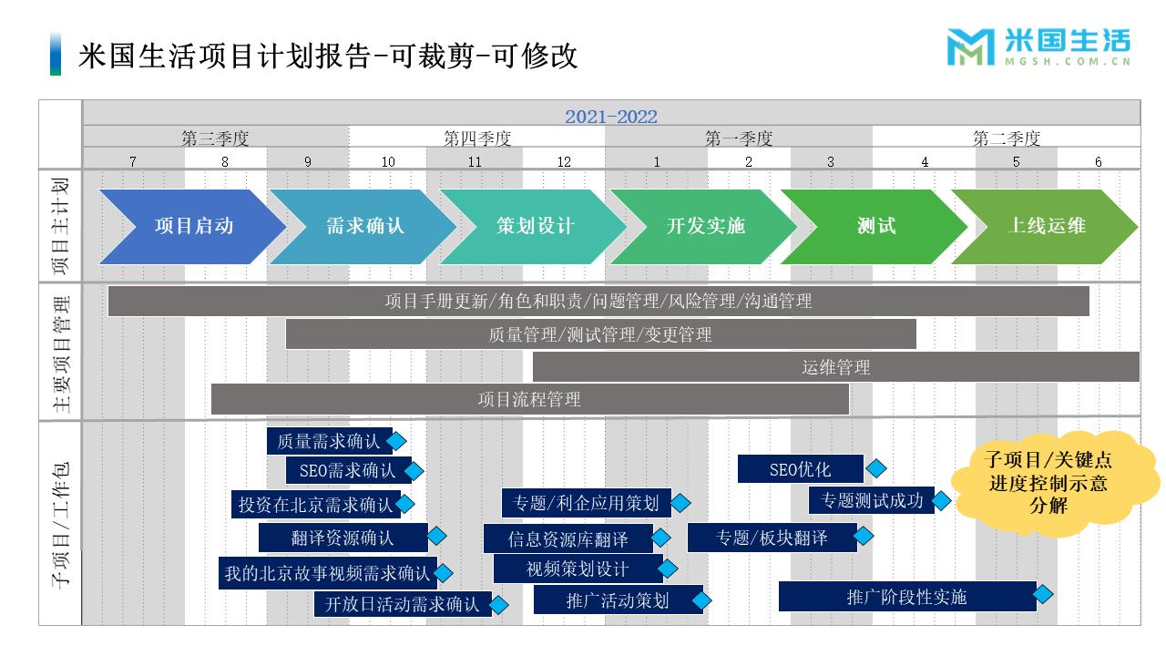 项目管理-项目经历-项目报告模板 (2)