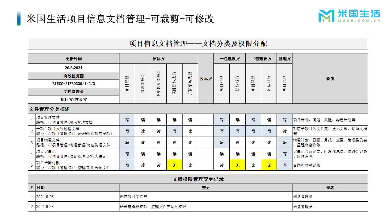 项目管理-项目经历-项目报告模板 (5)