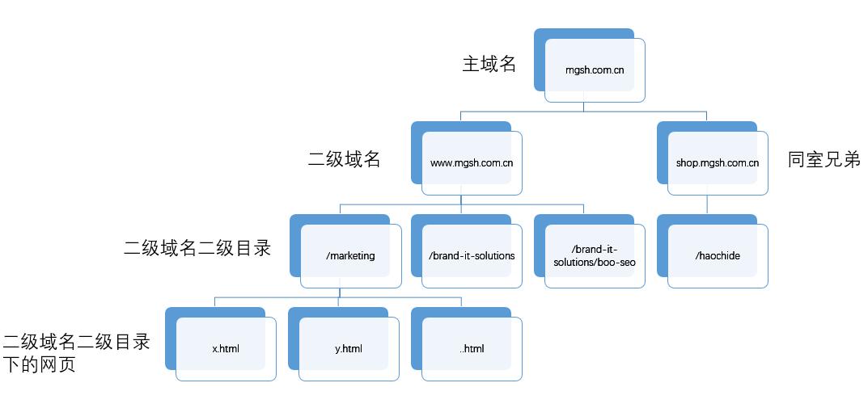 seo-双收录-网站-米国生活