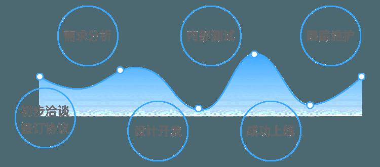 落地页-网站开发