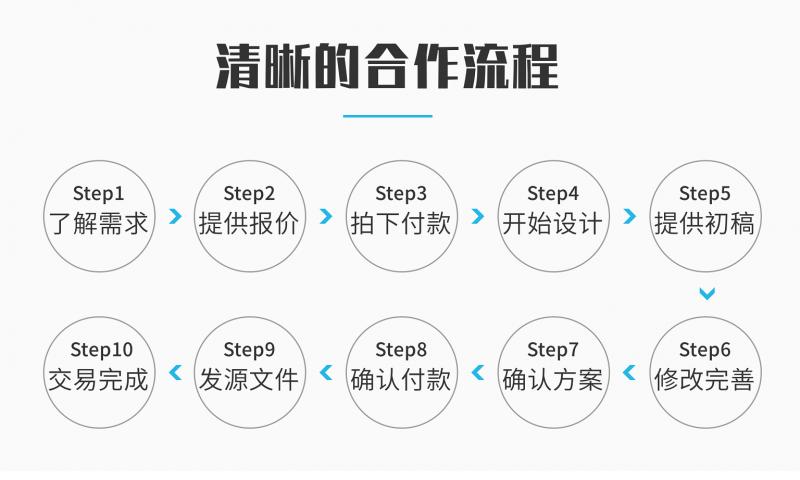 米国生活-淘宝京东店铺的服务流程