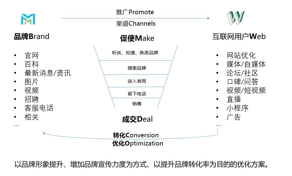 SEO-网站建设-品牌-漏斗