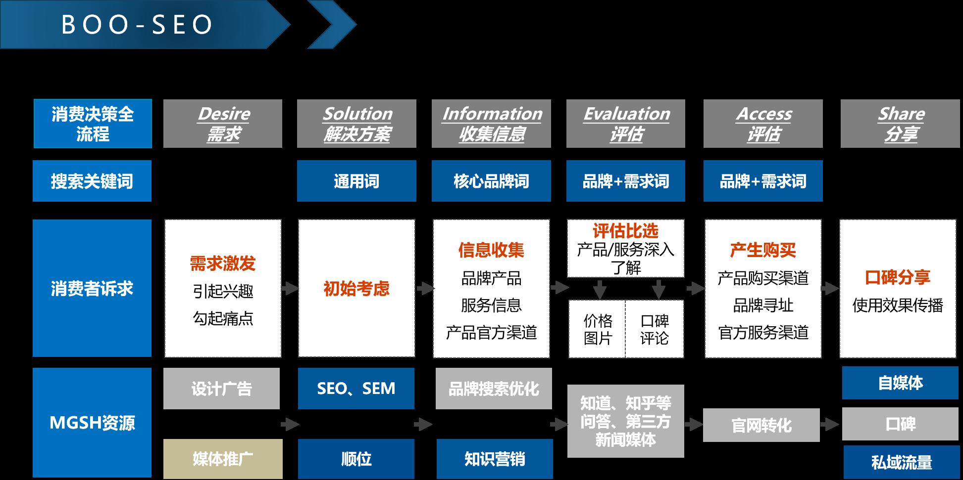 SEO-网站建设-解决方案-BOO-SEO-1