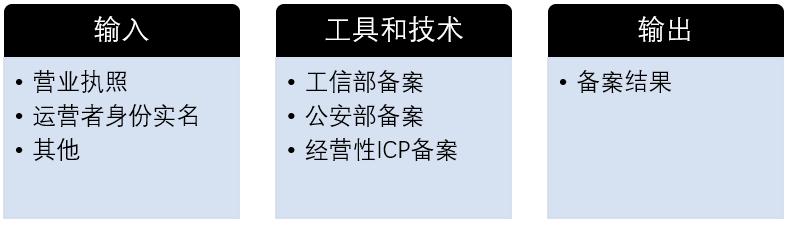 网站合规备案过程