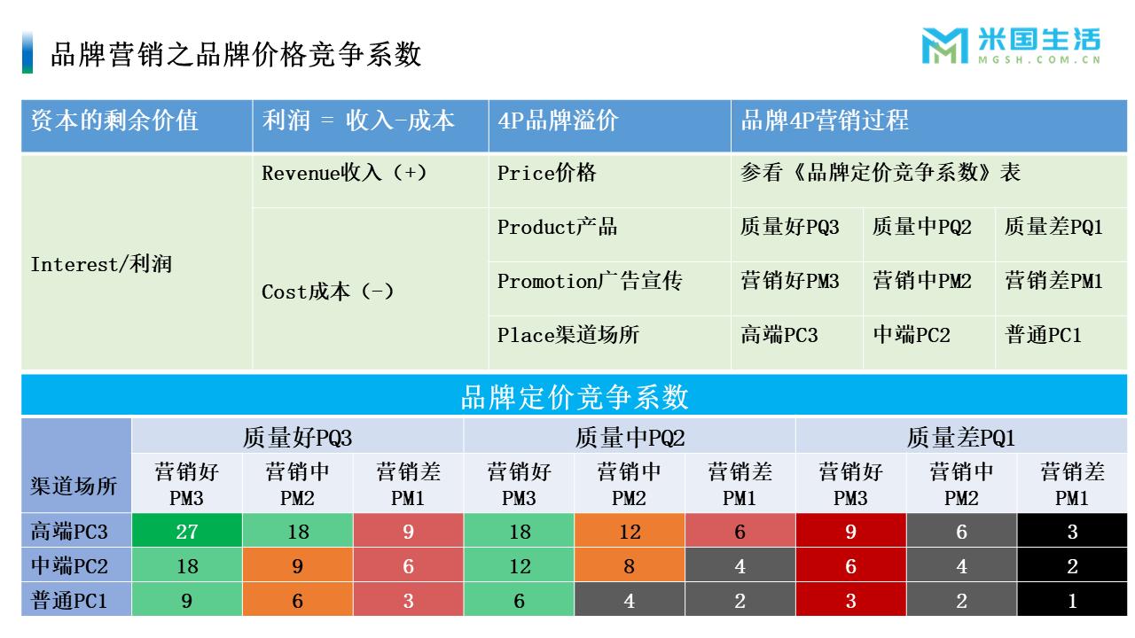 品牌产品价格竞争系数-米国生活
