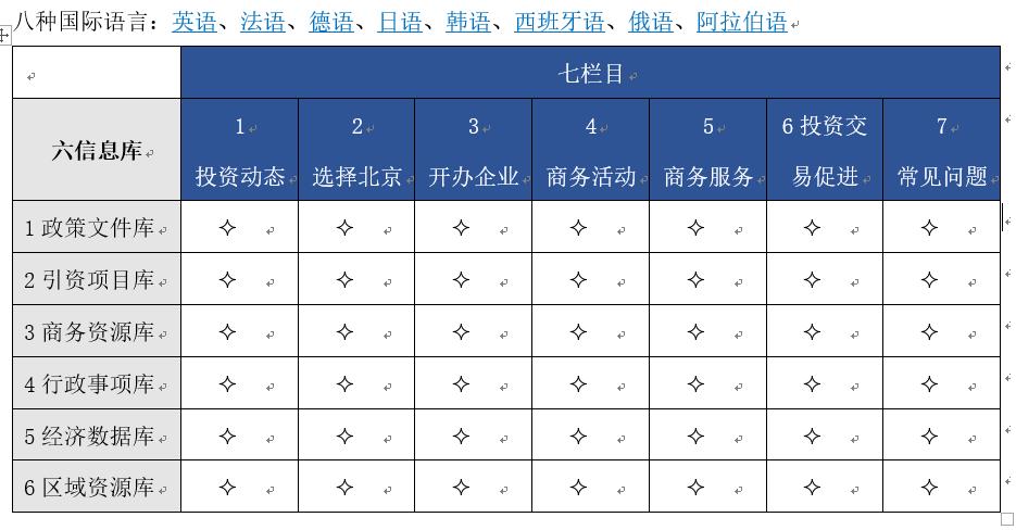 运维的内容板块——投资在北京板块