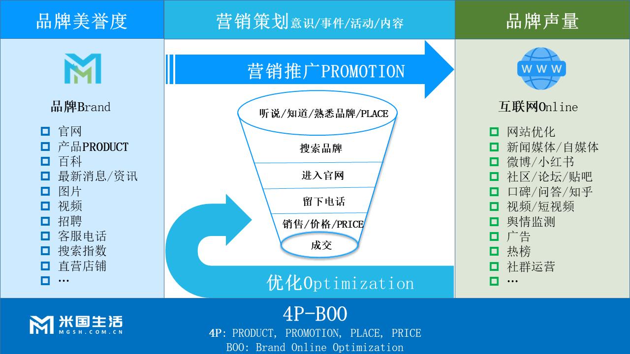 4P-BOO-品牌声量-品牌美誉度-品牌漏斗